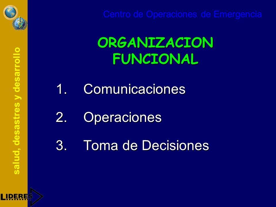 salud, desastres y desarrollo ORGANIZACION FUNCIONAL 1.Comunicaciones 2.Operaciones 3.Toma de Decisiones Centro de Operaciones de Emergencia