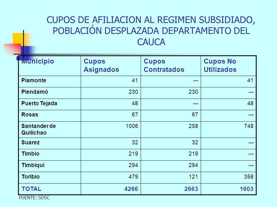 MunicipioCupos Asignados Cupos Contratados Cupos No Utilizados Piamonte41---41 Piendamó230 --- Puerto Tejada48---48 Rosas67 --- Santander de Quilichao 1006258748 Suarez32 --- Timbio219 --- Timbiqui294 --- Toribio479121358 TOTAL426626631603 CUPOS DE AFILIACION AL REGIMEN SUBSIDIADO, POBLACIÓN DESPLAZADA DEPARTAMENTO DEL CAUCA FUENTE: SDSC