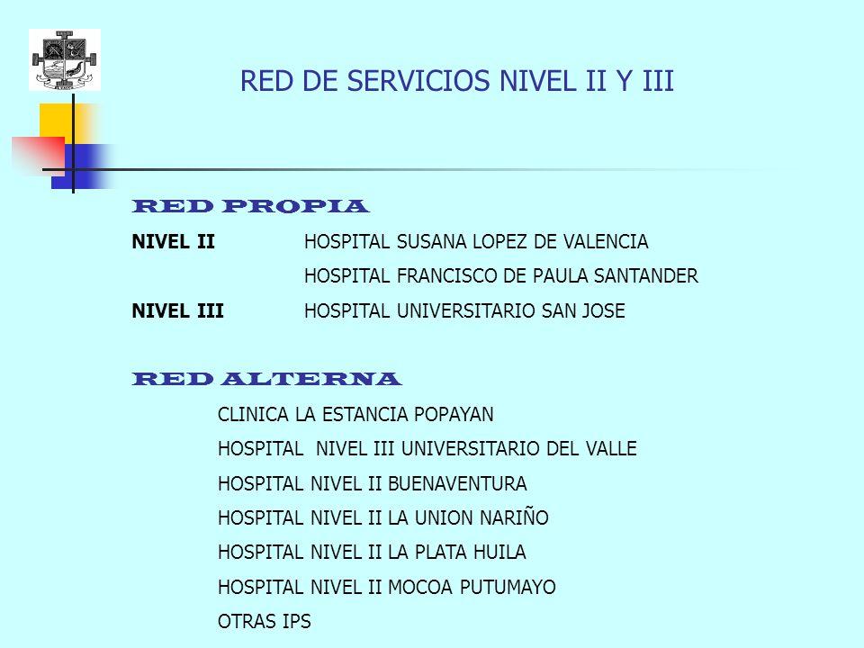 RED DE SERVICIOS NIVEL II Y III RED PROPIA NIVEL II HOSPITAL SUSANA LOPEZ DE VALENCIA HOSPITAL FRANCISCO DE PAULA SANTANDER NIVEL III HOSPITAL UNIVERSITARIO SAN JOSE RED ALTERNA CLINICA LA ESTANCIA POPAYAN HOSPITAL NIVEL III UNIVERSITARIO DEL VALLE HOSPITAL NIVEL II BUENAVENTURA HOSPITAL NIVEL II LA UNION NARIÑO HOSPITAL NIVEL II LA PLATA HUILA HOSPITAL NIVEL II MOCOA PUTUMAYO OTRAS IPS