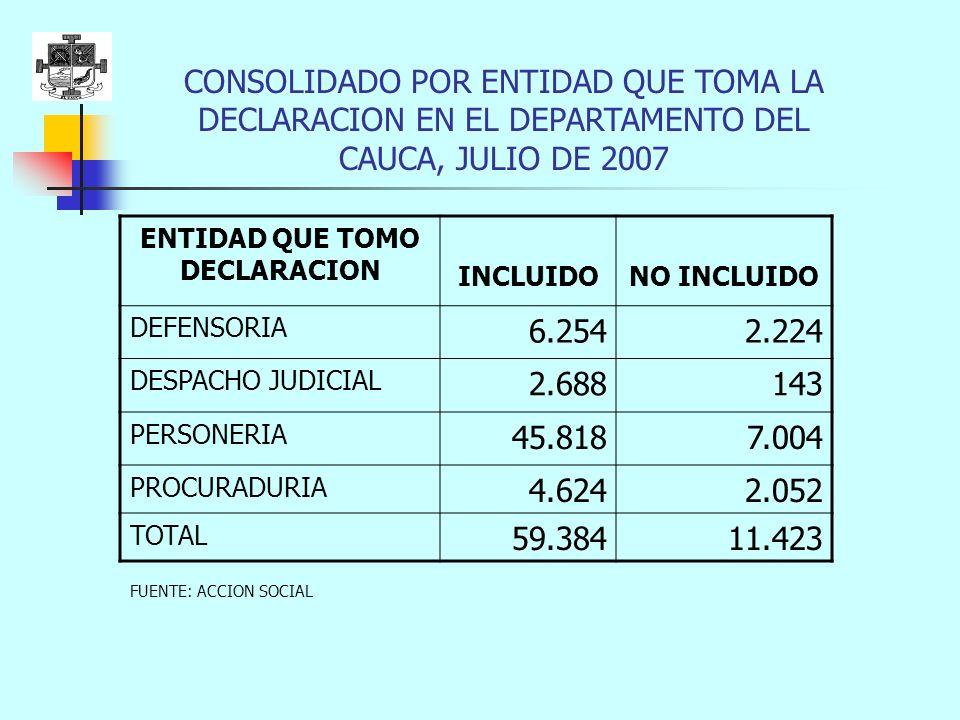 ENTIDAD QUE TOMO DECLARACION INCLUIDONO INCLUIDO DEFENSORIA 6.2542.224 DESPACHO JUDICIAL 2.688143 PERSONERIA 45.8187.004 PROCURADURIA 4.6242.052 TOTAL 59.38411.423 CONSOLIDADO POR ENTIDAD QUE TOMA LA DECLARACION EN EL DEPARTAMENTO DEL CAUCA, JULIO DE 2007 FUENTE: ACCION SOCIAL