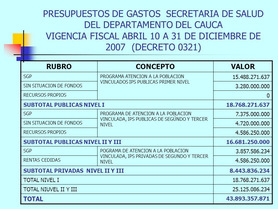 PRESUPUESTOS DE GASTOS SECRETARIA DE SALUD DEL DEPARTAMENTO DEL CAUCA VIGENCIA FISCAL ABRIL 10 A 31 DE DICIEMBRE DE 2007 (DECRETO 0321) RUBROCONCEPTOVALOR SGPPROGRAMA ATENCION A LA POBLACION VINCULADOS IPS PUBLICAS PRIMER NIVEL 15.488.271.637 SIN SITUACION DE FONDOS 3.280.000.000 RECURSOS PROPIOS 0 SUBTOTAL PUBLICAS NIVEL I18.768.271.637 SGPPROGRAMA DE ATENCION A LA POBLACION VINCULADA, IPS PUBLICAS DE SEGÚNDO Y TERCER NIVEL 7.375.000.000 SIN SITUACION DE FONDOS 4.720.000.000 RECURSOS PROPIOS 4.586.250.000 SUBTOTAL PUBLICAS NIVEL II Y III16.681.250.000 SGPPOGRAMA DE ATENCION A LA POBLACION VINCULADA, IPS PRIVADAS DE SEGUNDO Y TERCER NIVEL 3.857.586.234 RENTAS CEDIDAS 4.586.250.000 SUBTOTAL PRIVADAS NIVEL II Y III8.443.836.234 TOTAL NIVEL I18.768.271.637 TOTAL NIUVEL II Y III25.125.086.234 TOTAL 43.893.357.871