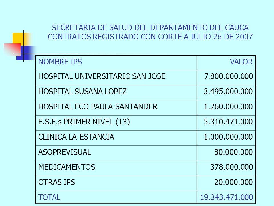 SECRETARIA DE SALUD DEL DEPARTAMENTO DEL CAUCA CONTRATOS REGISTRADO CON CORTE A JULIO 26 DE 2007 NOMBRE IPSVALOR HOSPITAL UNIVERSITARIO SAN JOSE7.800.000.000 HOSPITAL SUSANA LOPEZ3.495.000.000 HOSPITAL FCO PAULA SANTANDER1.260.000.000 E.S.E.s PRIMER NIVEL (13)5.310.471.000 CLINICA LA ESTANCIA1.000.000.000 ASOPREVISUAL80.000.000 MEDICAMENTOS378.000.000 OTRAS IPS20.000.000 TOTAL19.343.471.000