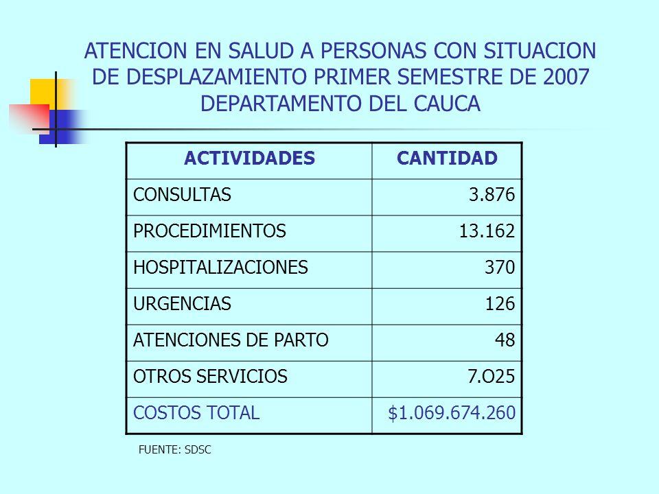 ATENCION EN SALUD A PERSONAS CON SITUACION DE DESPLAZAMIENTO PRIMER SEMESTRE DE 2007 DEPARTAMENTO DEL CAUCA ACTIVIDADESCANTIDAD CONSULTAS3.876 PROCEDIMIENTOS13.162 HOSPITALIZACIONES370 URGENCIAS126 ATENCIONES DE PARTO48 OTROS SERVICIOS7.O25 COSTOS TOTAL$1.069.674.260 FUENTE: SDSC