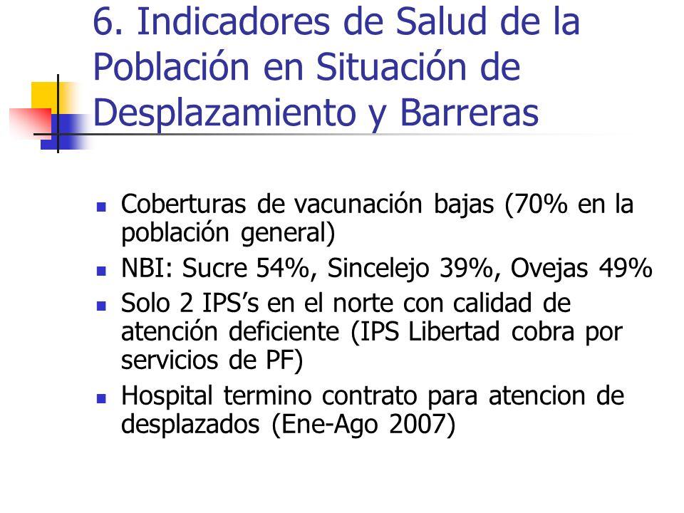6. Indicadores de Salud de la Población en Situación de Desplazamiento y Barreras Coberturas de vacunación bajas (70% en la población general) NBI: Su