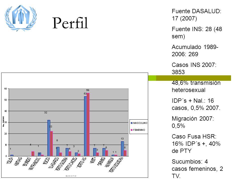 Perfil Fuente DASALUD: 17 (2007) Fuente INS: 28 (48 sem) Acumulado 1989- 2006: 269 Casos INS 2007: 3853 48,6% transmisión heterosexual IDP´s + Nal.: 16 casos, 0,5% 2007.