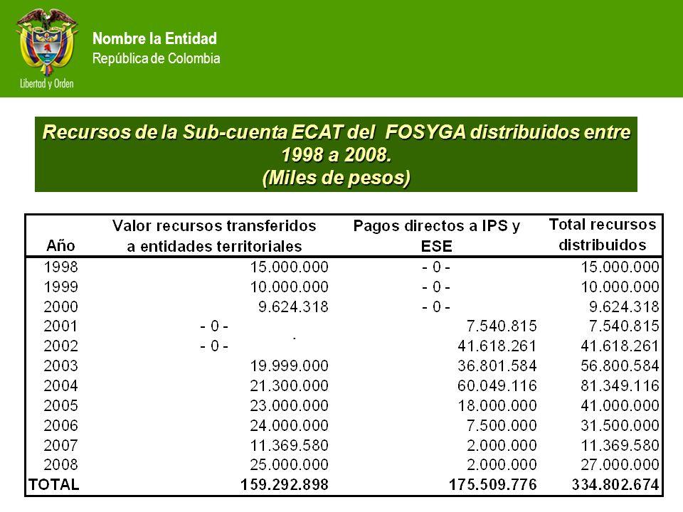 . Recursos de la Sub-cuenta ECAT del FOSYGA distribuidos entre 1998 a 2008. (Miles de pesos)