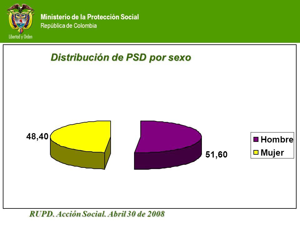 Ministerio de la Protección Social República de Colombia Distribución de PSD por sexo 51,60 48,40 Hombre Mujer RUPD.