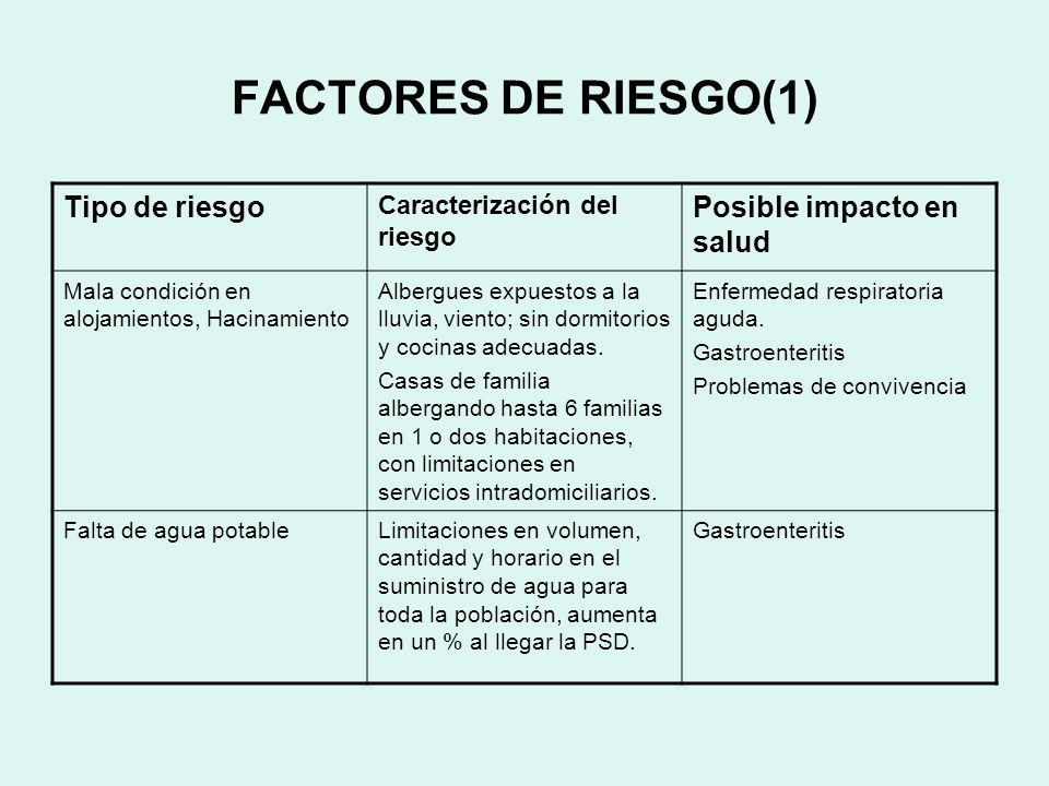 FACTORES DE RIESGO(2) Tipo de riesgo Caracterización del riesgo Posible impacto en salud Falta de mecanismos para eliminación de excretas La zona de Pueblo nuevo que alberga el 70% de la PSD, no tiene alcantarillado.