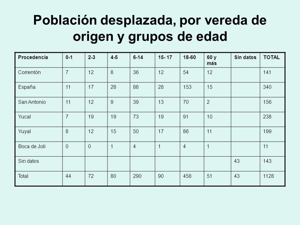 Gestantes y Lactantes en situación de desplazamiento López de Micay, gestión del riesgo ProcedenciaMujeres gestantes Lactantes Correntón6- España313 San Antonio38 Yucal411 Yuyal99 Boca de Joli-- Total2541