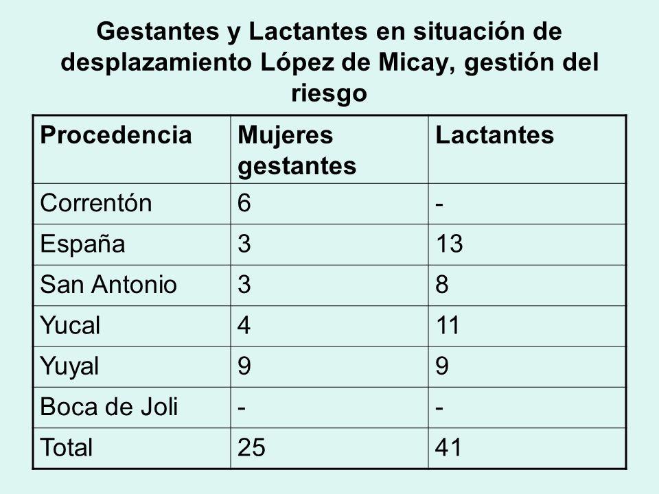 PSD López de Micay con necesidades de Protección Específica Tipo de vulnerabilidad# de personas Niños menores de 5 años196 Gestantes25 Lactantes41 Hipertensos60 Diabéticos20 Discapacitados15 Síndrome convulsivo10