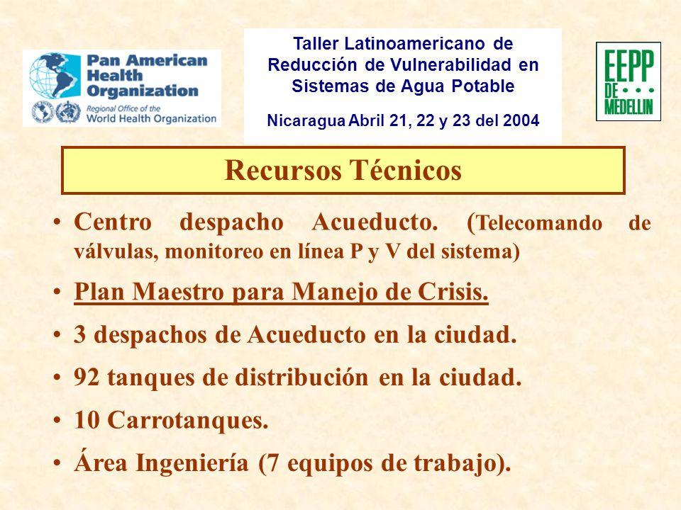 Taller Latinoamericano de Reducción de Vulnerabilidad en Sistemas de Agua Potable Nicaragua Abril 21, 22 y 23 del 2004 Recursos Financieros Pólizas Fondo para Contingencias.