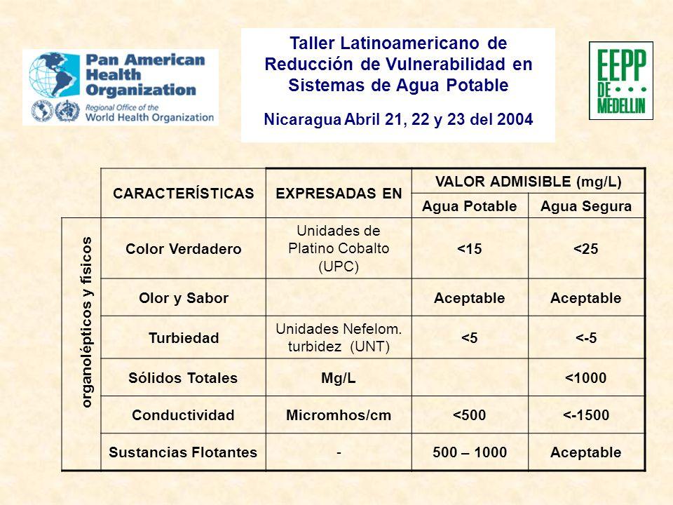 Taller Latinoamericano de Reducción de Vulnerabilidad en Sistemas de Agua Potable Nicaragua Abril 21, 22 y 23 del 2004 CARACTERÍSTICASEXPRESADAS EN VALOR ADMISIBLE (mg/L) Agua PotableAgua Segura Color Verdadero Unidades de Platino Cobalto (UPC) <15<25 Olor y Sabor Aceptable Turbiedad Unidades Nefelom.
