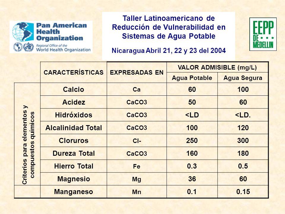 Taller Latinoamericano de Reducción de Vulnerabilidad en Sistemas de Agua Potable Nicaragua Abril 21, 22 y 23 del 2004 CARACTERÍSTICASEXPRESADAS EN VALOR ADMISIBLE (mg/L) Agua PotableAgua Segura Calcio Ca 60100 Acidez CaCO3 5060 Hidróxidos CaCO3 <LD<LD.