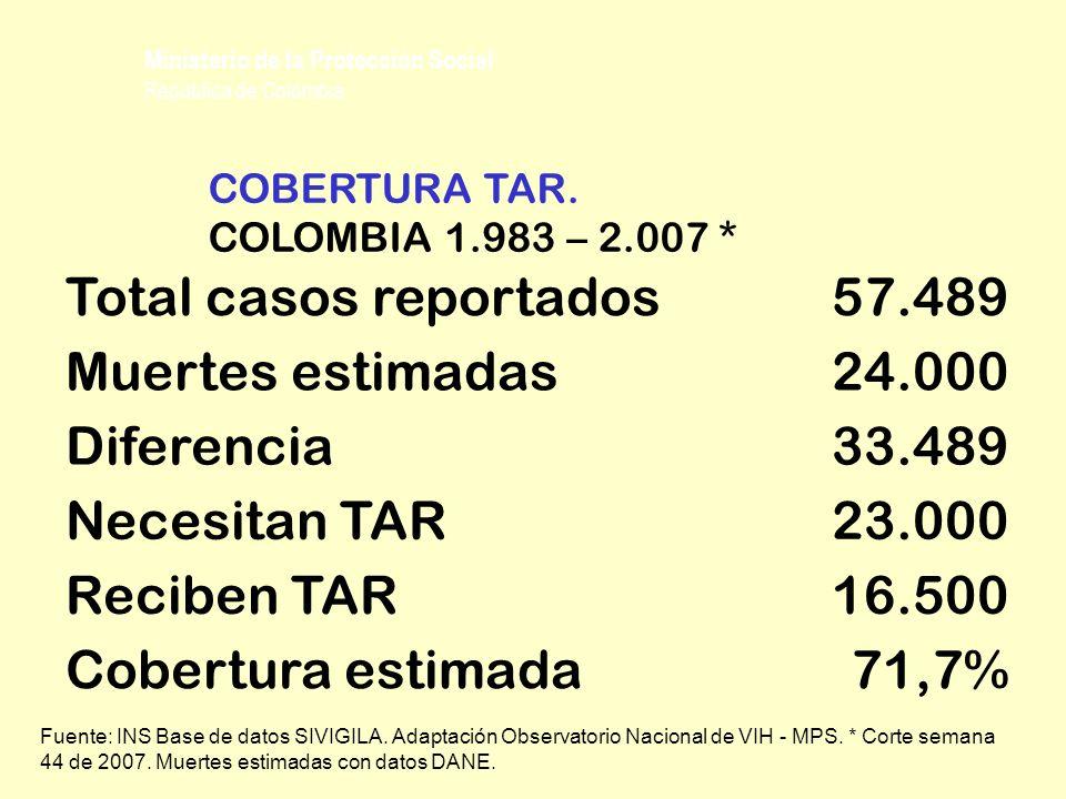 Total casos reportados57.489 Muertes estimadas24.000 Diferencia33.489 Necesitan TAR23.000 Reciben TAR16.500 Cobertura estimada71,7% COBERTURA TAR. COL