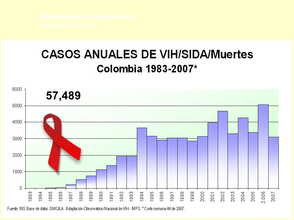 Ministerio de la Protección Social República de Colombia OBJETIVOS PRIORITARIOS 4 MONITOREAR Y EVALUAR 1 CONTENER LA EPIDEMIA DEL VIH 2 DETECTAR TEMPRANAMENTE LA INFECCION POR VIH 3 DETENER LA PROGRESIÓN DE VIH A SIDA Y LA APARICIÓN DE RESISTENCIAS AL TAR MODELO DE GESTION PROGRAMATICA EN VIH – SIDA