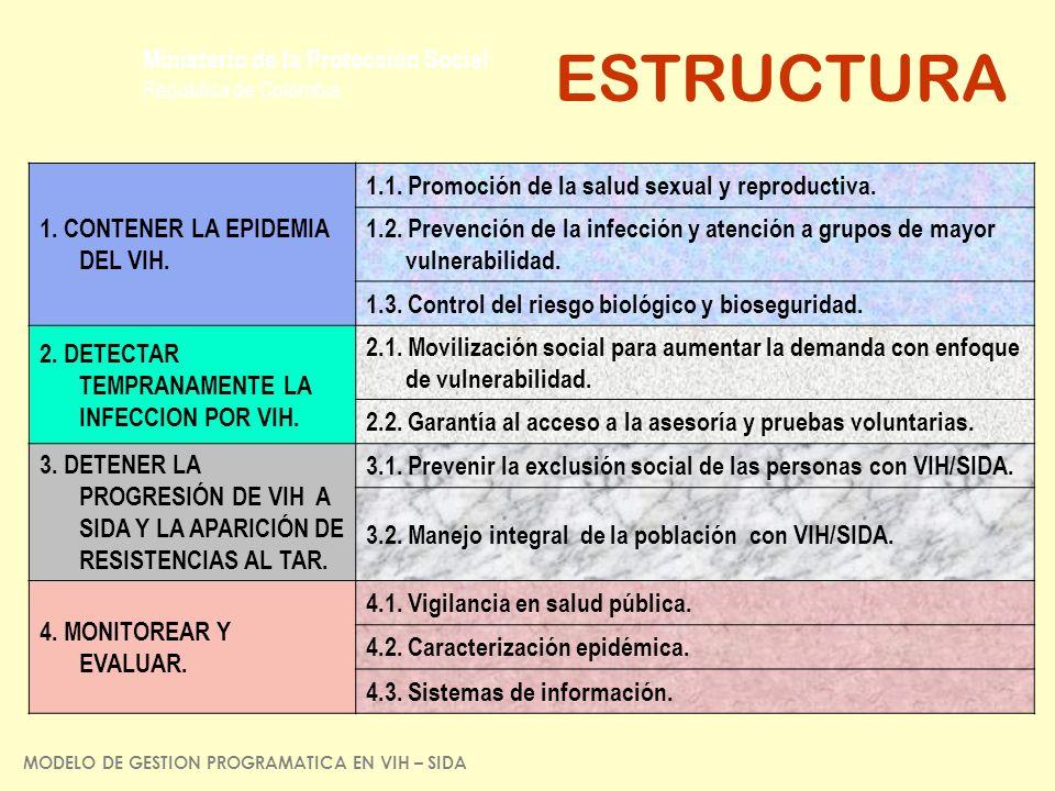 Ministerio de la Protección Social República de Colombia ESTRUCTURA 1. CONTENER LA EPIDEMIA DEL VIH. 1.1. Promoción de la salud sexual y reproductiva.