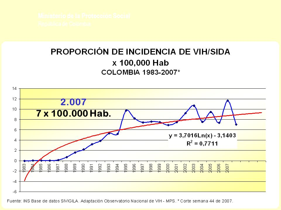 Ministerio de la Protección Social República de Colombia VSMPORCENTAJE BOGOTA 14.28124,8% VALLE 11.01719,2% ANTIOQUIA 7.97713,9% ATLANTICO 2.5484,4% SANTANDER 2.3324,1% RISARALDA 1.9293,4% NORTE DE SANTANDER 1.6212,8% CUNDINAMARCA 1.5902,8% BOLIVAR 1.4812,6% RESTO 11.26819,6% SIN DATO 1.4452,5% TOTAL 57.489100,0% PARTICIPACION TERRITORIAL 1.983 – 2.007 *