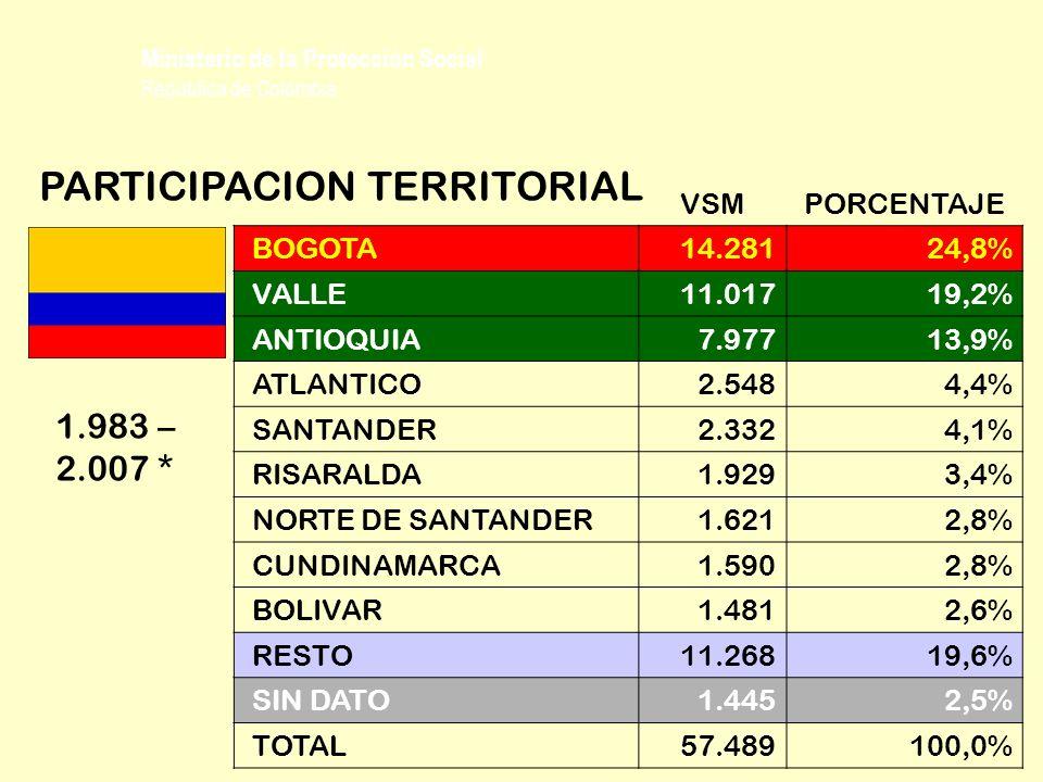 Ministerio de la Protección Social República de Colombia VSMPORCENTAJE BOGOTA 14.28124,8% VALLE 11.01719,2% ANTIOQUIA 7.97713,9% ATLANTICO 2.5484,4% S