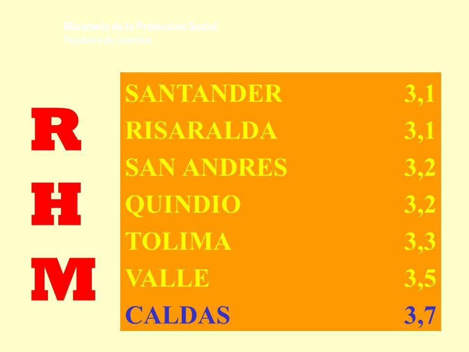 Ministerio de la Protección Social República de Colombia RHMRHM SANTANDER3,1 RISARALDA3,1 SAN ANDRES3,2 QUINDIO3,2 TOLIMA3,3 VALLE3,5 CALDAS3,7