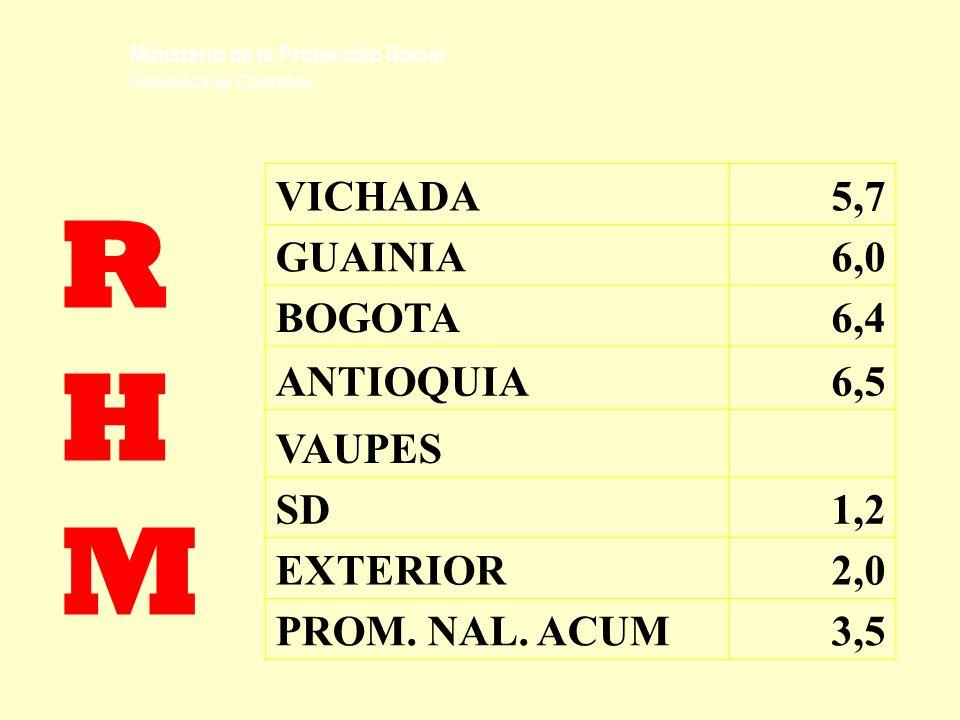 Ministerio de la Protección Social República de Colombia RHMRHM VICHADA5,7 GUAINIA6,0 BOGOTA6,4 ANTIOQUIA6,5 VAUPES SD1,2 EXTERIOR2,0 PROM. NAL. ACUM3