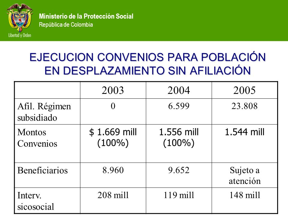 Ministerio de la Protección Social República de Colombia EJECUCION CONVENIOS PARA POBLACIÓN EN DESPLAZAMIENTO SIN AFILIACIÓN 200320042005 Afil.