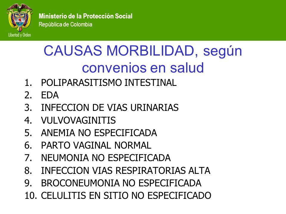 Ministerio de la Protección Social República de Colombia CAUSAS MORBILIDAD, según convenios en salud 1.POLIPARASITISMO INTESTINAL 2.EDA 3.INFECCION DE VIAS URINARIAS 4.VULVOVAGINITIS 5.ANEMIA NO ESPECIFICADA 6.PARTO VAGINAL NORMAL 7.NEUMONIA NO ESPECIFICADA 8.INFECCION VIAS RESPIRATORIAS ALTA 9.BROCONEUMONIA NO ESPECIFICADA 10.CELULITIS EN SITIO NO ESPECIFICADO