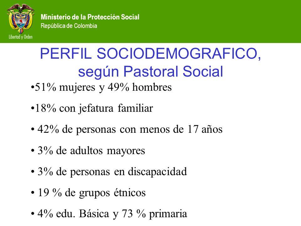 Ministerio de la Protección Social República de Colombia 51% mujeres y 49% hombres 18% con jefatura familiar 42% de personas con menos de 17 años 3% de adultos mayores 3% de personas en discapacidad 19 % de grupos étnicos 4% edu.