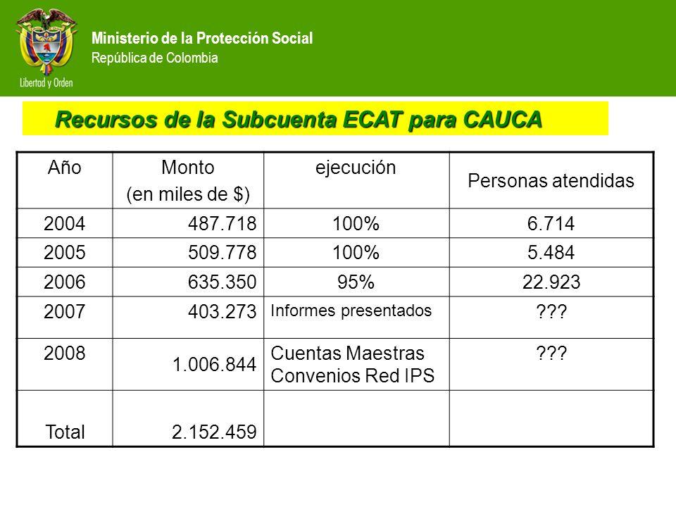 Ministerio de la Protección Social República de Colombia Recursos intervención psicosocial Recursos intervención psicosocial AñoMonto (en miles de $) ejecuciónPersonas atendidas 200435.755100%1.500 200565.257100%5.465 2006 2007 A partir de este año el Municipio de Páez se incluye en Proyecto con Pastoral Social.