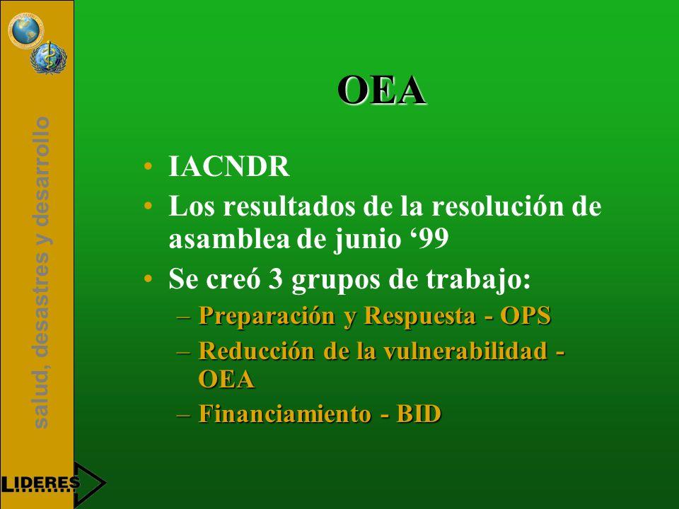 salud, desastres y desarrollo OEA IACNDR Los resultados de la resolución de asamblea de junio 99 Se creó 3 grupos de trabajo: –Preparación y Respuesta