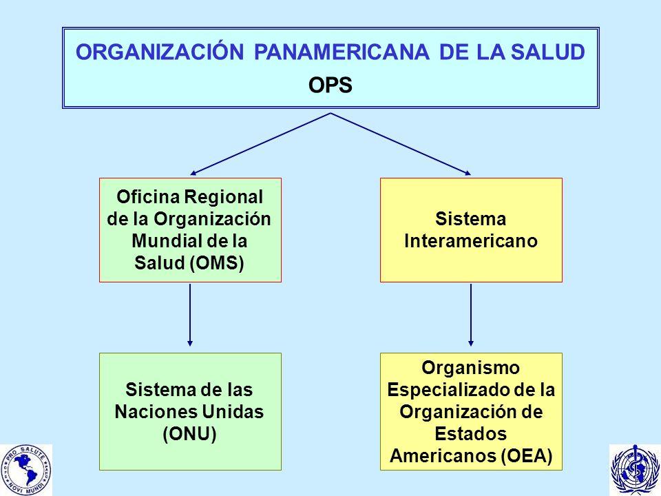 ORGANIZACIÓN PANAMERICANA DE LA SALUD OPS Oficina Regional de la Organización Mundial de la Salud (OMS) Sistema Interamericano Sistema de las Naciones Unidas (ONU) Organismo Especializado de la Organización de Estados Americanos (OEA)