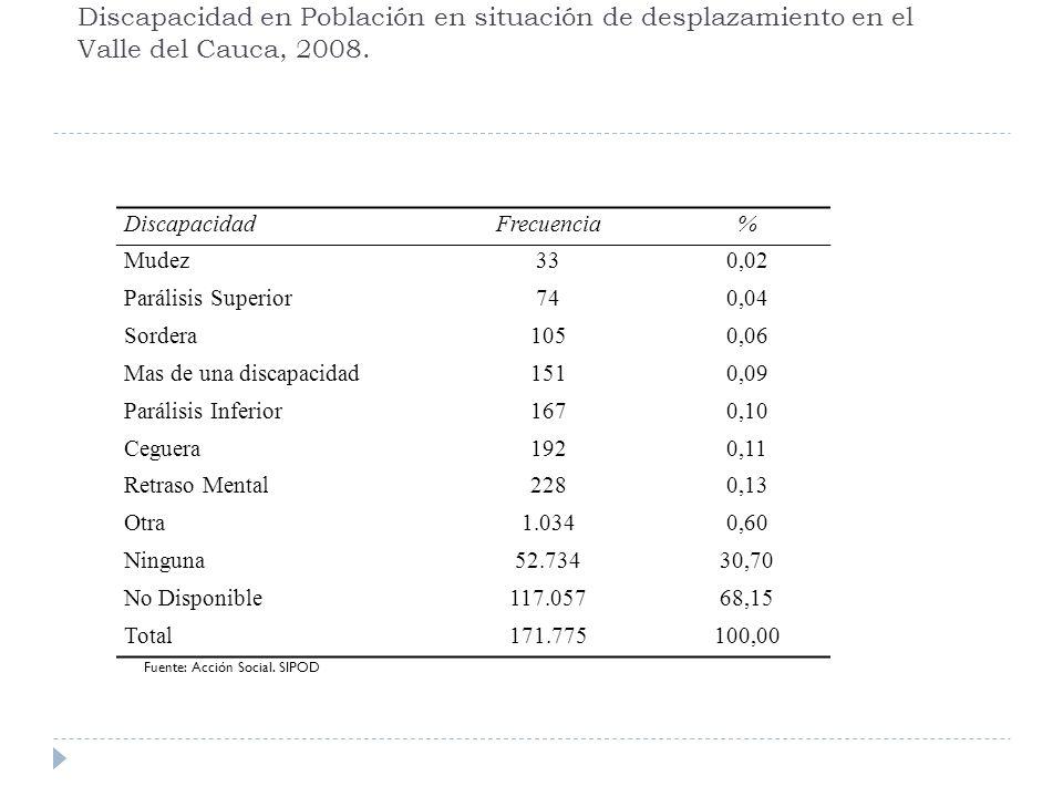 Discapacidad en Población en situación de desplazamiento en el Valle del Cauca, 2008.