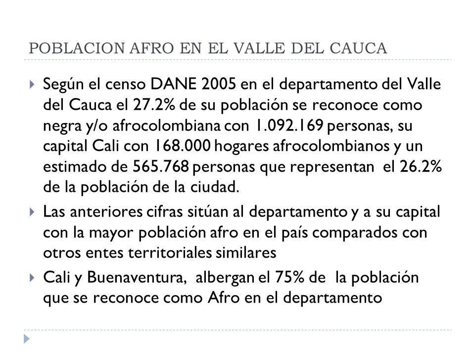 POBLACION AFRO EN EL VALLE DEL CAUCA Según el censo DANE 2005 en el departamento del Valle del Cauca el 27.2% de su población se reconoce como negra y/o afrocolombiana con 1.092.169 personas, su capital Cali con 168.000 hogares afrocolombianos y un estimado de 565.768 personas que representan el 26.2% de la población de la ciudad.