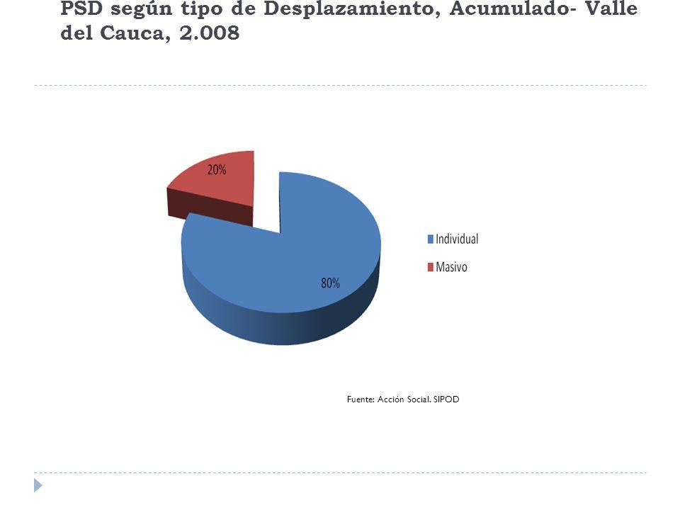 Migración de PSD según llegada y salida del departamento, acumulado Valle del Cauca, 2.008.