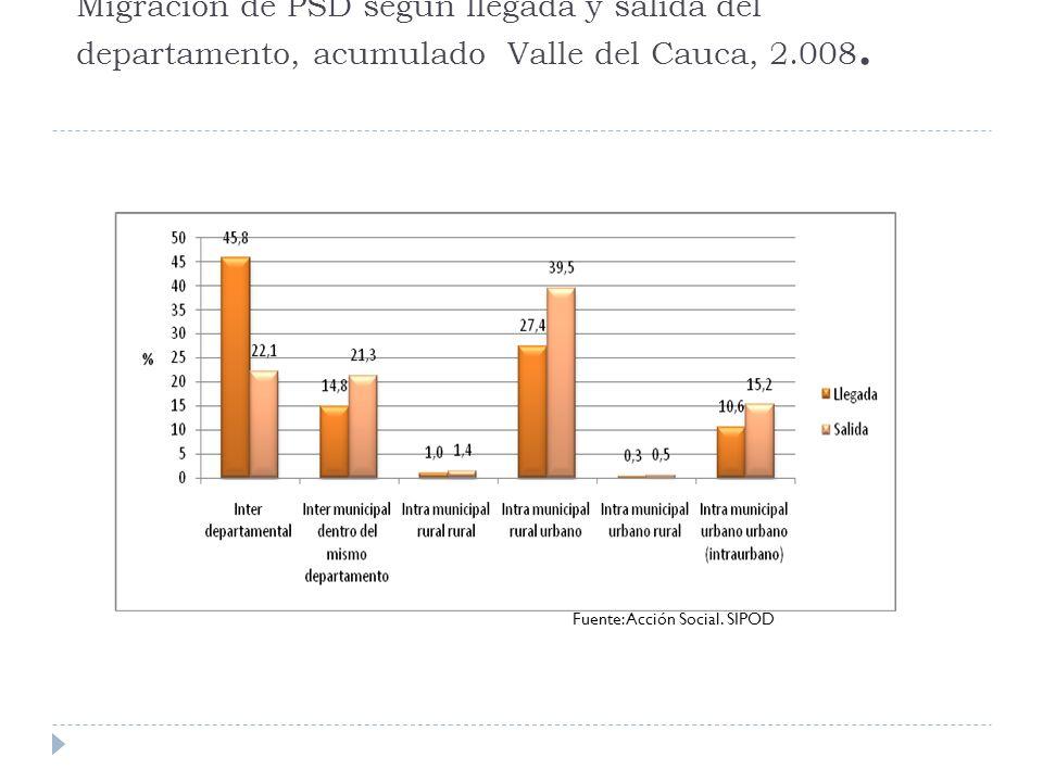 Caracterización étnica racial de la PSD Valle, 2.008 Fuente: Acción Social. SIPOD