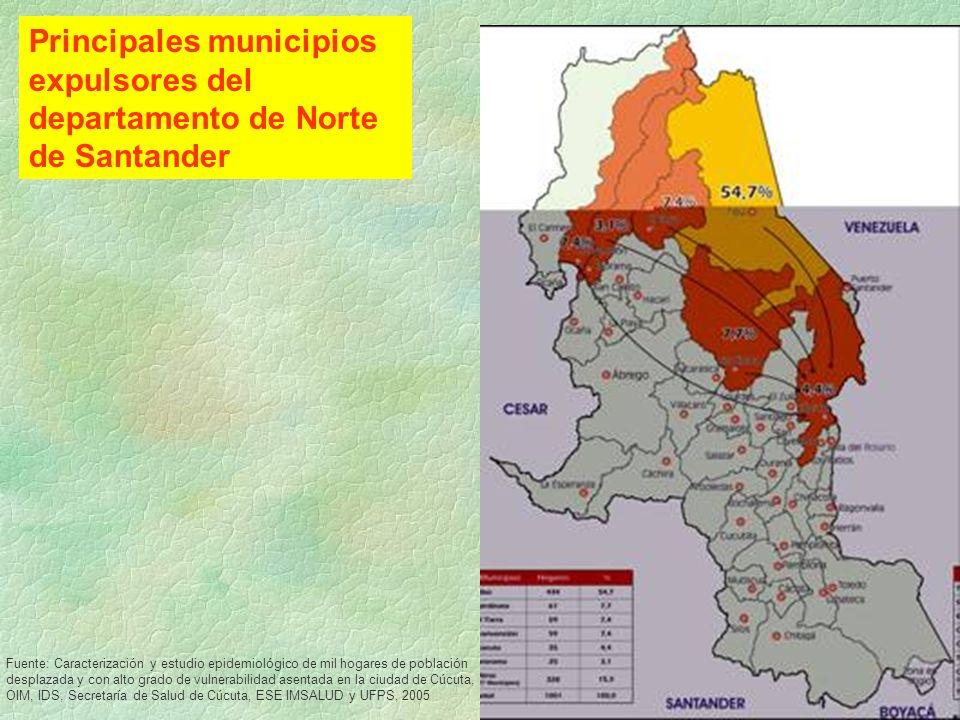 Principales municipios expulsores del departamento de Norte de Santander Fuente: Caracterización y estudio epidemiológico de mil hogares de población