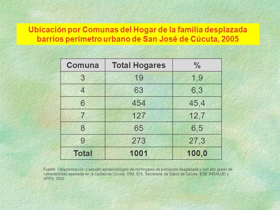 ComunaTotal Hogares% 3191,9 4636,3 645445,4 712712,7 8656,5 927327,3 Total1001100,0 Ubicación por Comunas del Hogar de la familia desplazada barrios p