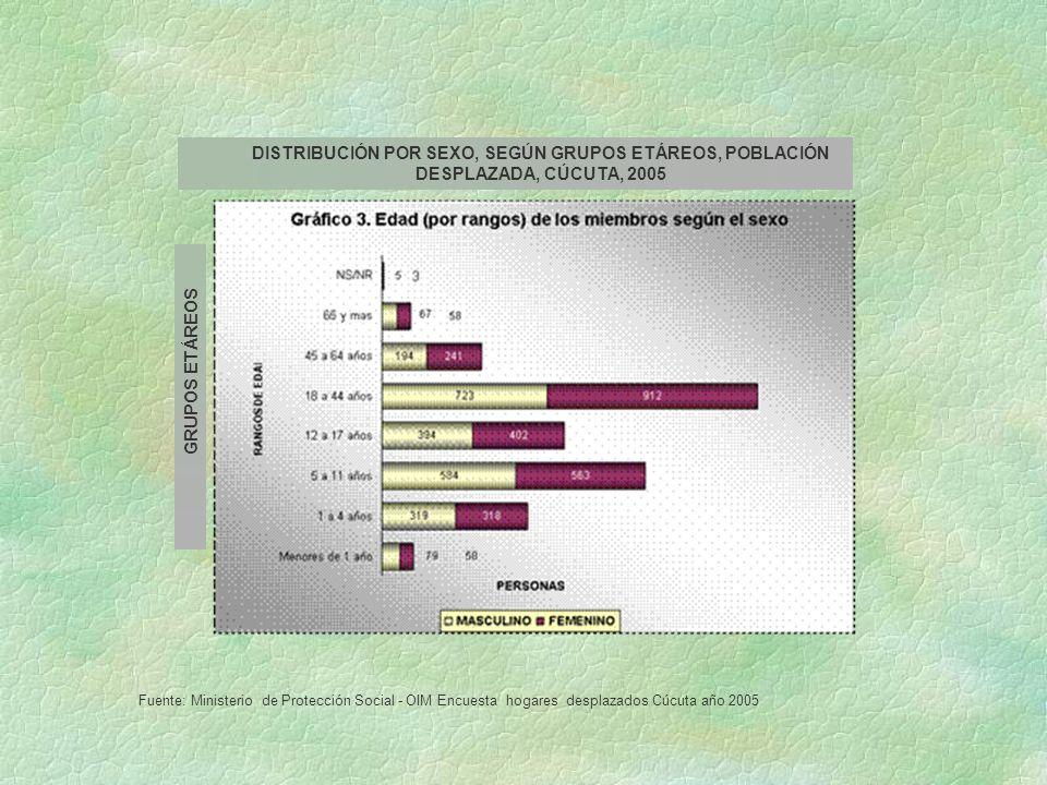 Fuente: Ministerio de Protección Social - OIM Encuesta hogares desplazados Cúcuta año 2005 GRUPOS ETÁREOS DISTRIBUCIÓN POR SEXO, SEGÚN GRUPOS ETÁREOS,