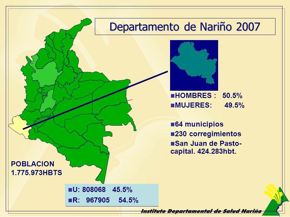 Departamento de Nariño 2007 HOMBRES : 50.5% MUJERES: 49.5% 64 municipios 230 corregimientos San Juan de Pasto- capital. 424.283hbt. POBLACION 1.775.97