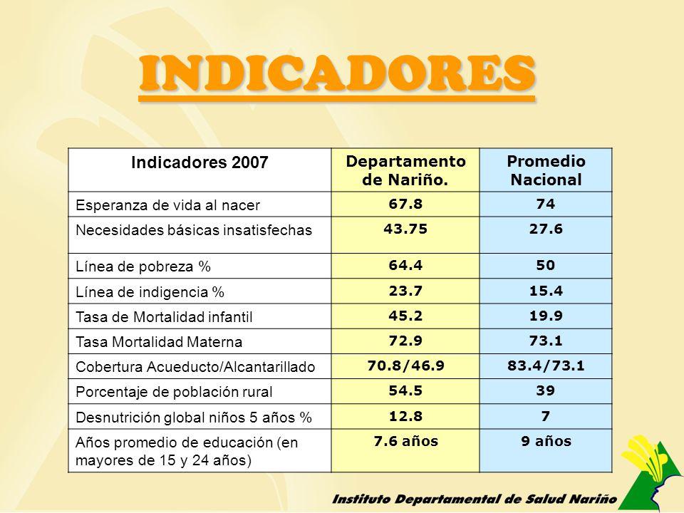 Indicadores 2007 Departamento de Nariño. Promedio Nacional Esperanza de vida al nacer 67.874 Necesidades básicas insatisfechas 43.7527.6 Línea de pobr