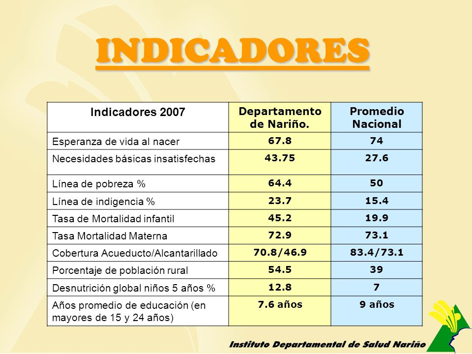 Indicadores 2007 Departamento de Nariño.