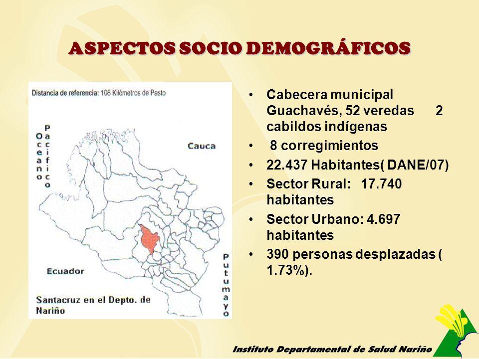 ASPECTOS SOCIO DEMOGRÁFICOS Cabecera municipal Guachavés, 52 veredas 2 cabildos indígenas 8 corregimientos 22.437 Habitantes( DANE/07) Sector Rural: 1