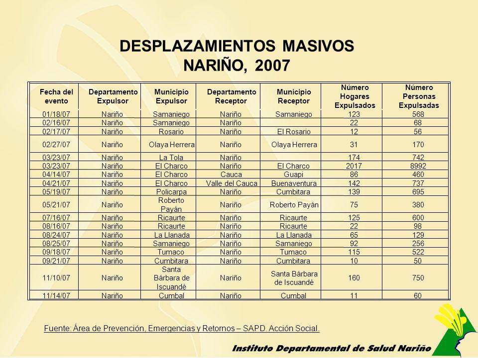 DESPLAZAMIENTOS MASIVOS NARIÑO, 2007 2007: 18 desplazamientos masivos en 13 municipios, afectadas: 3.421 familias (15.333 personas).