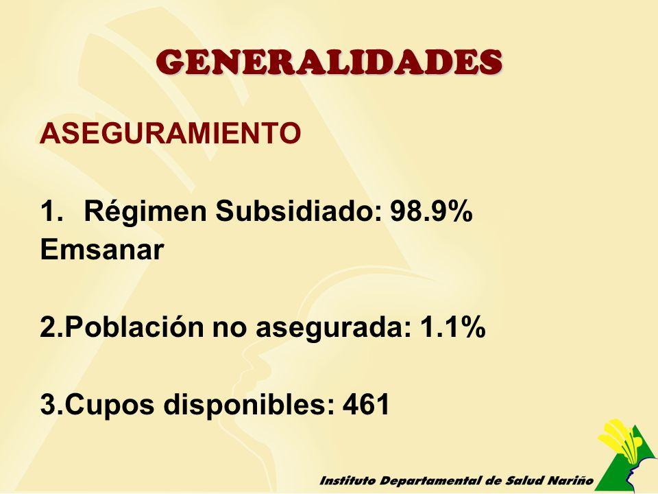 GENERALIDADES ASEGURAMIENTO 1.Régimen Subsidiado: 98.9% Emsanar 2.Población no asegurada: 1.1% 3.Cupos disponibles: 461