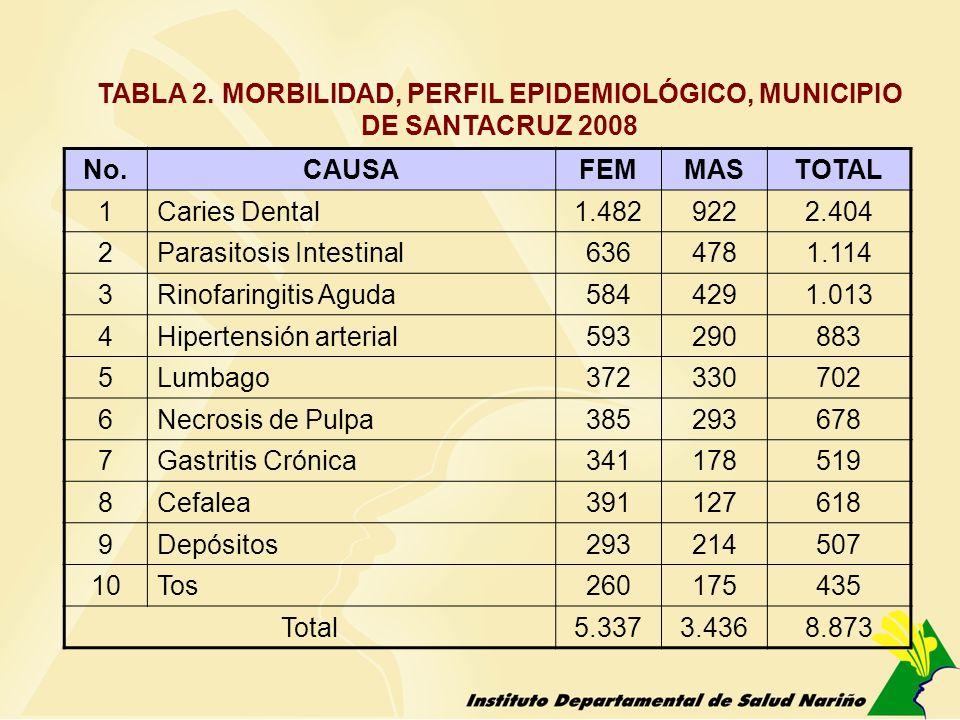TABLA 2. MORBILIDAD, PERFIL EPIDEMIOLÓGICO, MUNICIPIO DE SANTACRUZ 2008 No.CAUSAFEMMASTOTAL 1Caries Dental1.4829222.404 2Parasitosis Intestinal6364781