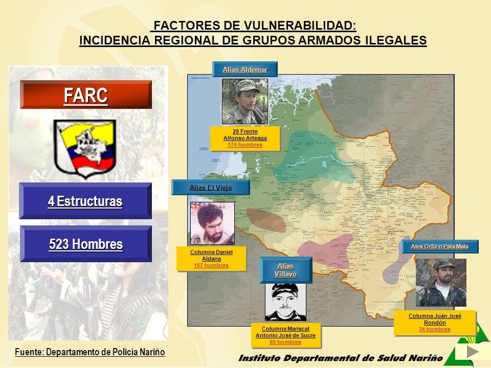 ASPECTOS SOCIO DEMOGRÁFICOS Cabecera municipal Guachavés, 52 veredas 2 cabildos indígenas 8 corregimientos 22.437 Habitantes( DANE/07) Sector Rural: 17.740 habitantes Sector Urbano: 4.697 habitantes 390 personas desplazadas ( 1.73%).