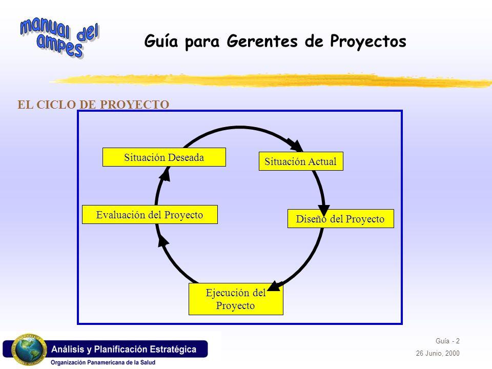 Guía para Gerentes de Proyectos Guía - 2 26 Junio, 2000 EL CICLO DE PROYECTO Situación Deseada Evaluación del Proyecto Ejecución del Proyecto Diseño d