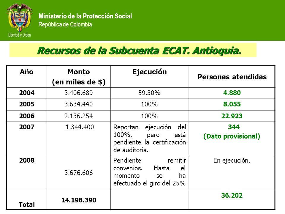 Ministerio de la Protección Social República de Colombia Recursos de la Subcuenta ECAT. Antioquia. Recursos de la Subcuenta ECAT. Antioquia. AñoMonto