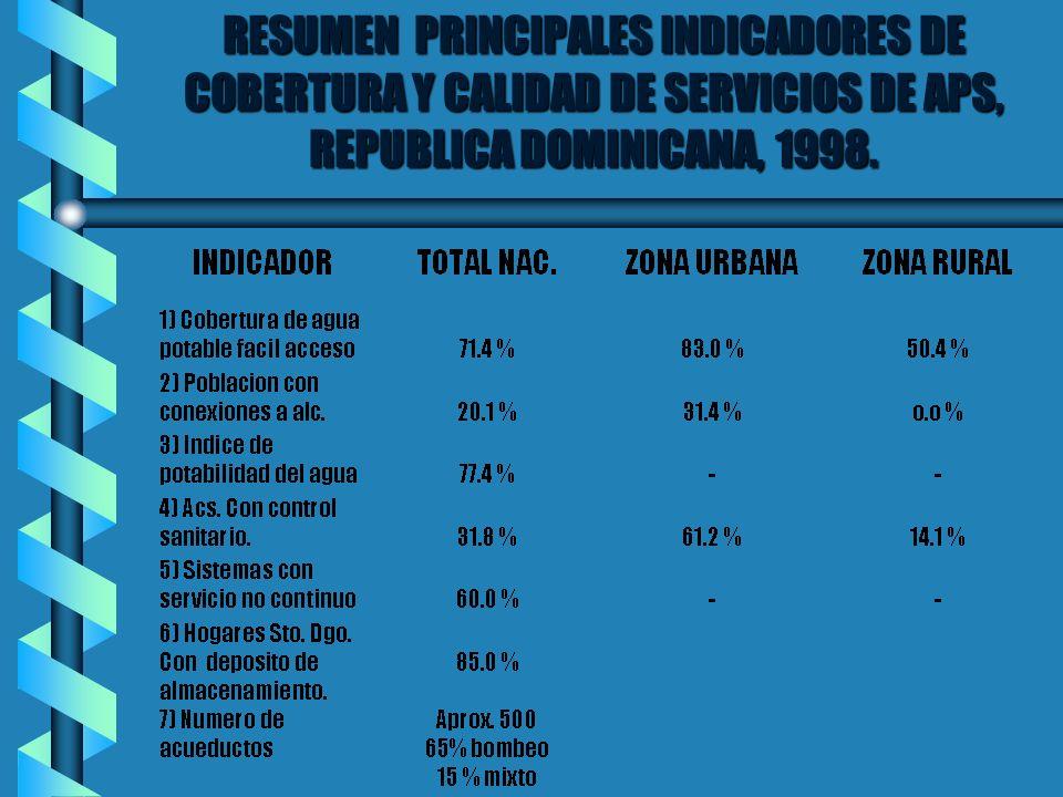 RESUMEN PRINCIPALES INDICADORES DE COBERTURA Y CALIDAD DE SERVICIOS DE APS, REPUBLICA DOMINICANA, 1998.