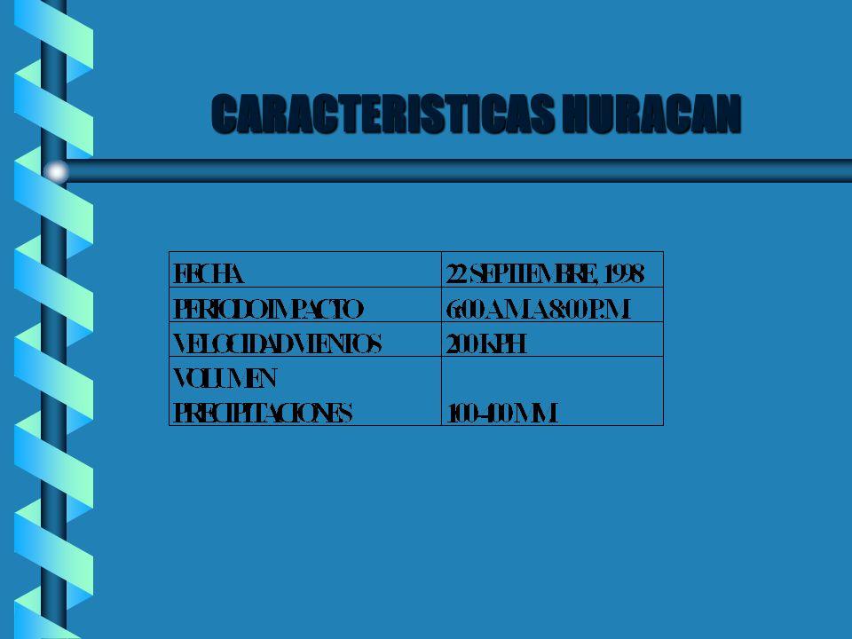 CARACTERISTICAS HURACAN