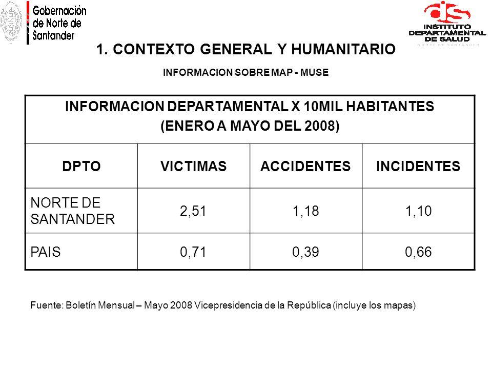 1. CONTEXTO GENERAL Y HUMANITARIO INFORMACION SOBRE MAP - MUSE INFORMACION DEPARTAMENTAL X 10MIL HABITANTES (ENERO A MAYO DEL 2008) DPTOVICTIMASACCIDE